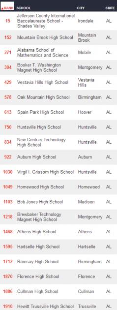 High School Rankings